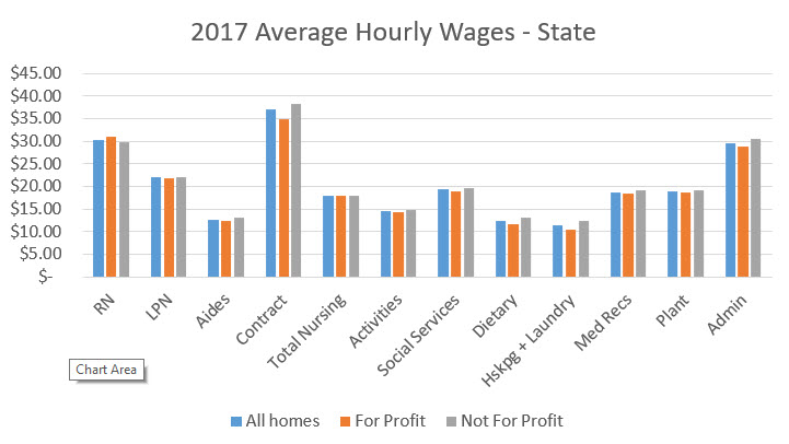 2017 Average Hourly Wage Graph