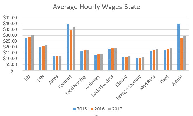 Average Hourly Wage Entire State